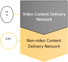 Content Delivery Network  | Coherent Market Insights
