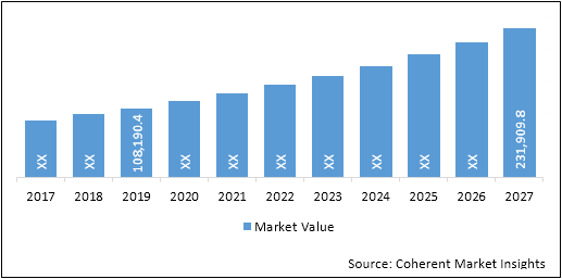 Diabetes Devices and Drugs (Diagnosis, Monitoring, and Therapeutics)  | Coherent Market Insights