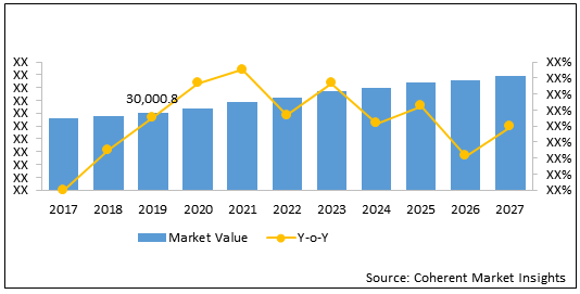 Power Tools  | Coherent Market Insights