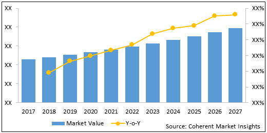 Blood Transfusion Devices  | Coherent Market Insights