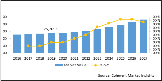Rapid Medical Diagnostic Kits  | Coherent Market Insights