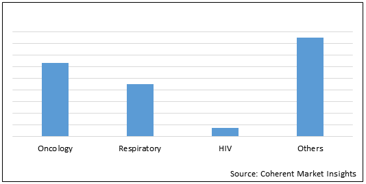 Immunomodulators    Coherent Market Insights