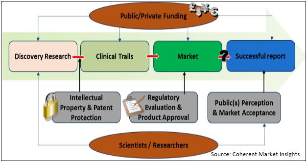 Scar Treatment  | Coherent Market Insights