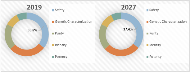 Viral Vector and Plasmid DNA Testing Services  | Coherent Market Insights