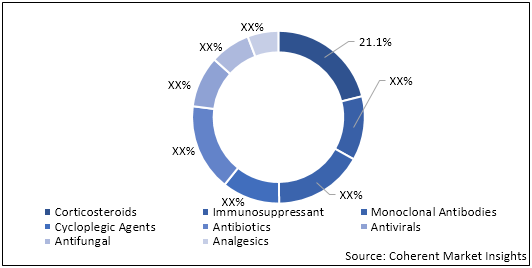 Uveitis Treatment  | Coherent Market Insights