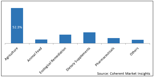 Humic Acid  | Coherent Market Insights
