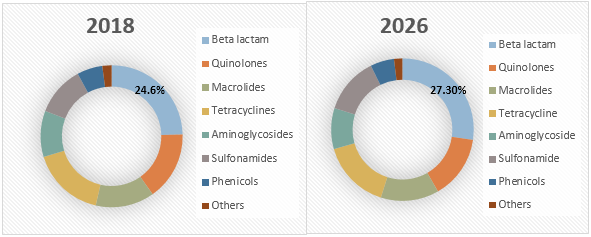 Antibacterial Drugs  | Coherent Market Insights
