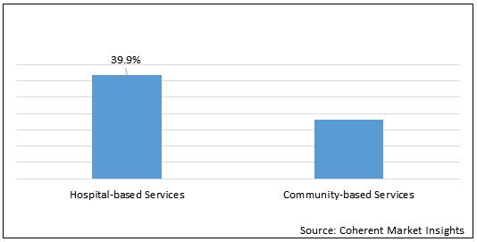 Air Ambulance    Coherent Market Insights
