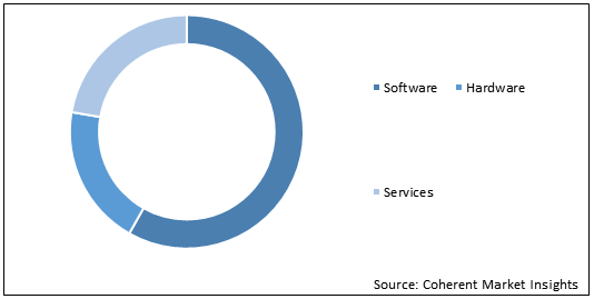 Healthcare Supply Chain Management    Coherent Market Insights