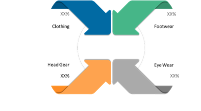 Cycling Wear  | Coherent Market Insights