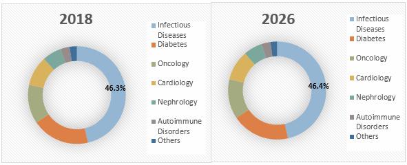 In-vitro Diagnostics (IVD)  | Coherent Market Insights
