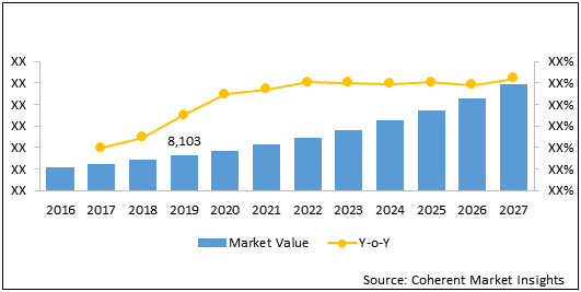 Cognitive Systems Spending  | Coherent Market Insights