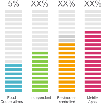 Online Takeaway Food  | Coherent Market Insights