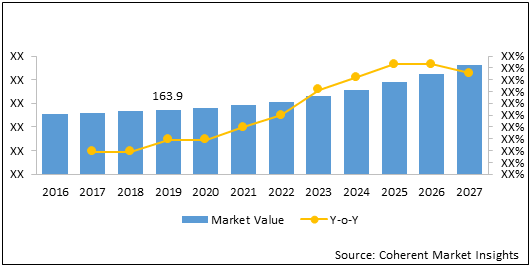 China Thermometers    Coherent Market Insights