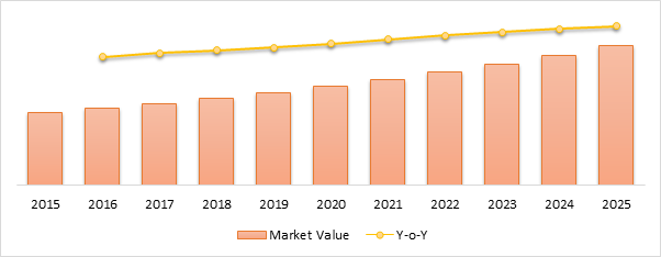Stem Cell Therapy  | Coherent Market Insights
