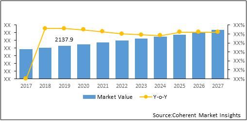 Liquid Ring Vacuum Pumps  | Coherent Market Insights