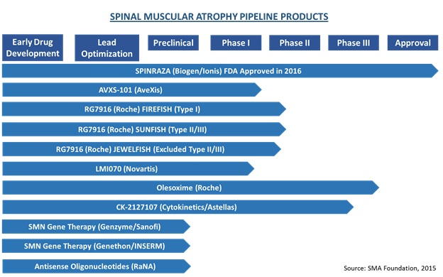 Spinal Muscular Atrophy  | Coherent Market Insights