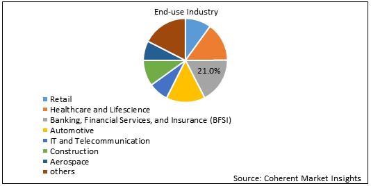 Data Science Platform  | Coherent Market Insights
