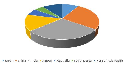 Asia Pacific HIV Diagnostics  | Coherent Market Insights