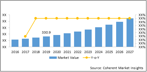 UAV Propellers  | Coherent Market Insights