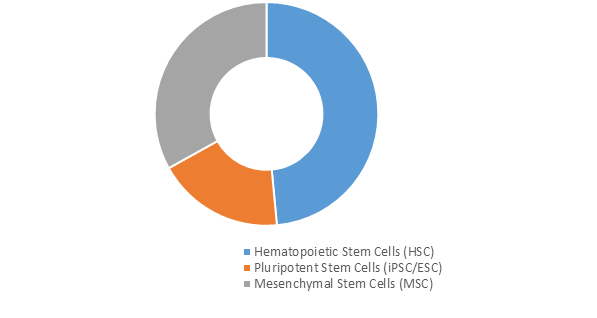 Stem Cell Cartilage Regeneration  | Coherent Market Insights