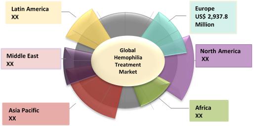 Hemophilia Treatment  | Coherent Market Insights