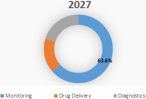 Wearable Patch    Coherent Market Insights