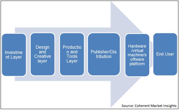 Social Gaming  | Coherent Market Insights