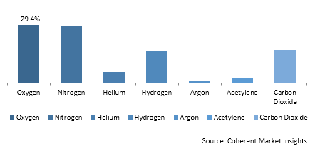GCC Industrial Gases  | Coherent Market Insights