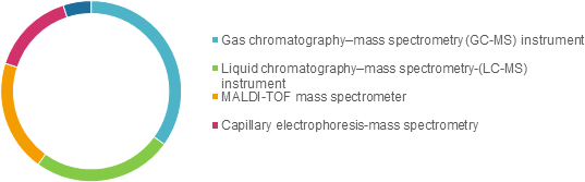Clinical Mass Spectrometry  | Coherent Market Insights