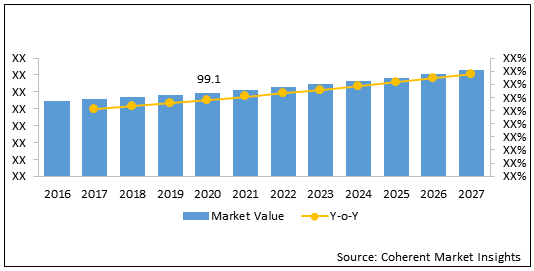 Tympanostomy Products  | Coherent Market Insights