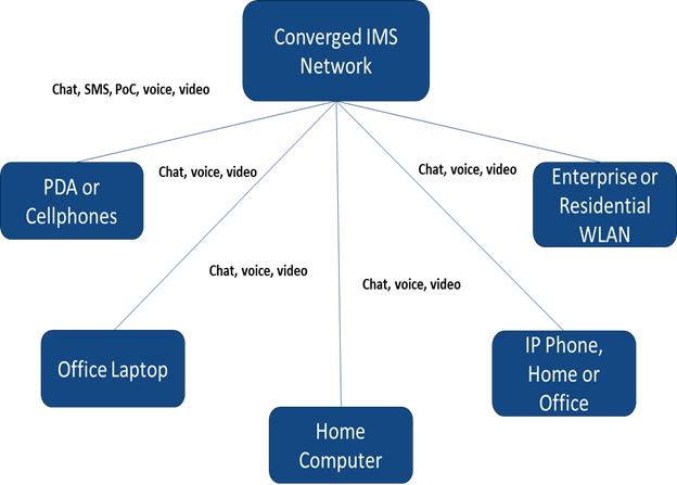 IP Multimedia Subsystem  | Coherent Market Insights