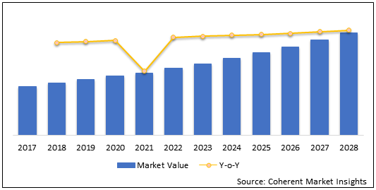 Lung Cancer diagnostic and Screening   | Coherent Market Insights