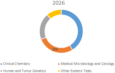 Clinical Laboratory Services  | Coherent Market Insights