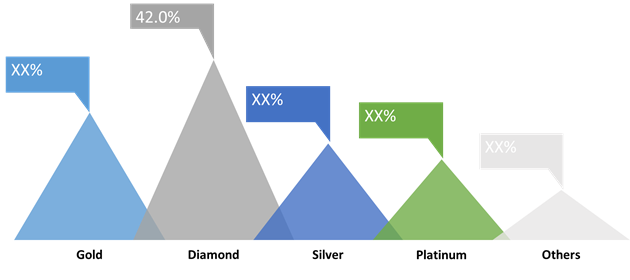 Luxury Jewelry  | Coherent Market Insights