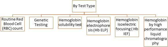 Hemoglobinopathy  | Coherent Market Insights