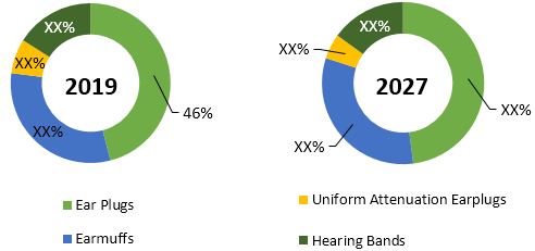 Hearing Protection Devices  | Coherent Market Insights