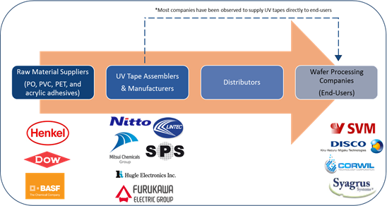 UV Tapes  | Coherent Market Insights