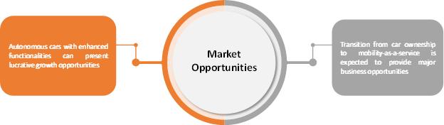 Autonomous Car  | Coherent Market Insights