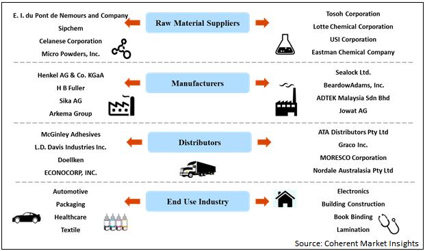 Hot Melt Adhesives  | Coherent Market Insights