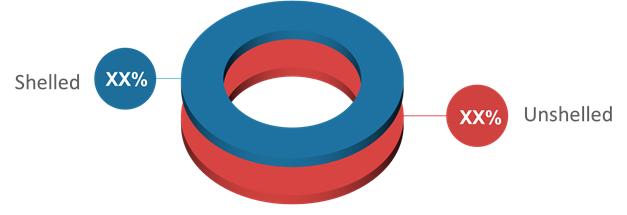Pistachio  | Coherent Market Insights