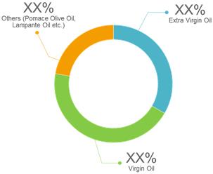 Olive Oil  | Coherent Market Insights