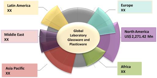 Laboratory Glassware & Plasticware  | Coherent Market Insights