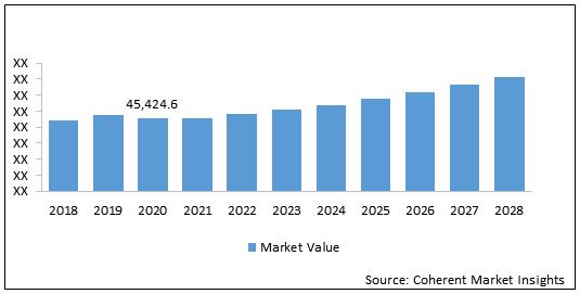 EMEA Small Wind Turbines  | Coherent Market Insights