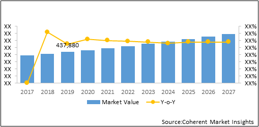 North America Recreational Vehicle  | Coherent Market Insights