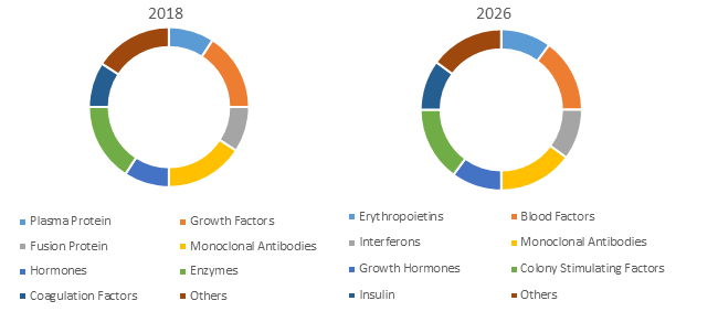 Recombinant Therapeutic Antibodies and Proteins  | Coherent Market Insights