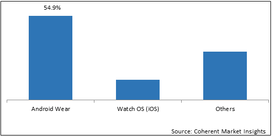 Smartwatches  | Coherent Market Insights
