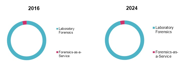 forensic technologies and services market