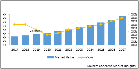 Motor Vehicle Sensor  | Coherent Market Insights