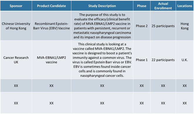 Mono Vaccines (Epstein - Barr virus)  | Coherent Market Insights